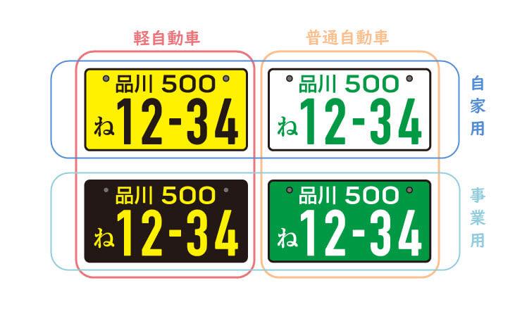 車のナンバーの分類
